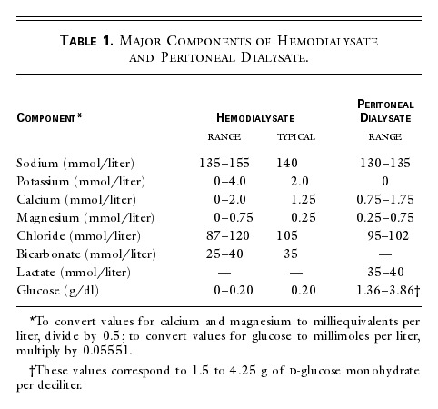 Major Components Of Hemodialysate And Peritoneal Dialysate