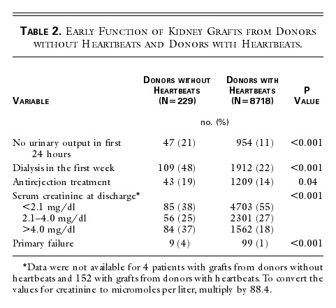 Table 2 Early Function Of Kidney Grafts From Donors Without Heartbeats And With