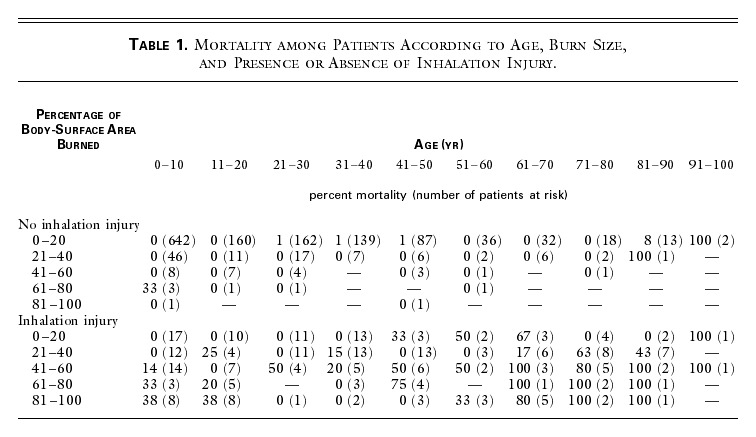 Objective Estimates Of The Probability Of Death From Burn Injuries