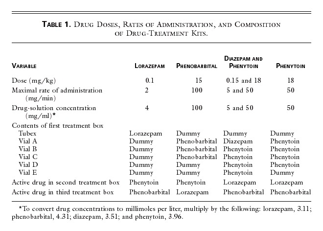 A Comparison of Four Treatments for Generalized Convulsive