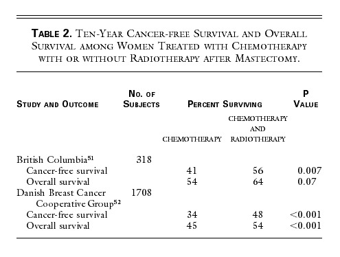 treatment of breast cancer nejm