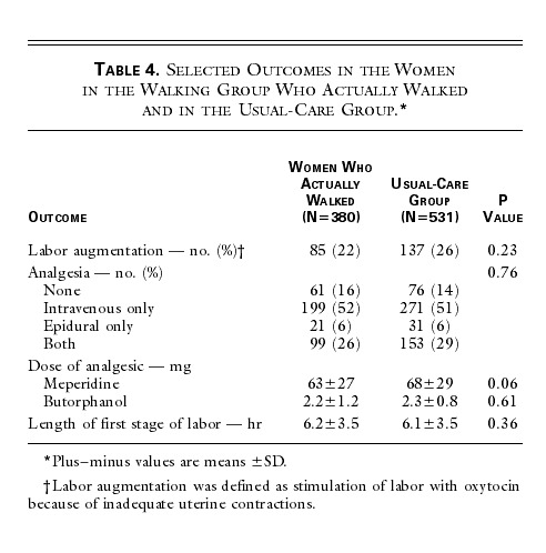 Lack of Effect of Walking on Labor and Delivery