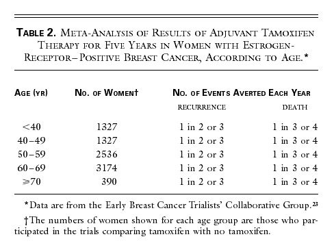 Why tamoxifen used for breast cancer