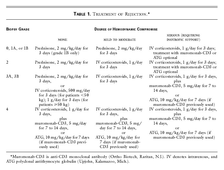 Photopheresis for the Prevention of Rejection in Cardiac