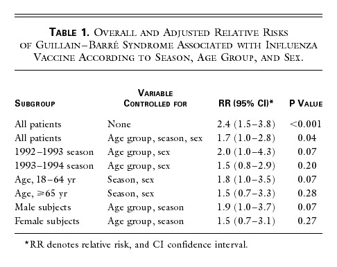 The Guillain–Barré Syndrome and the 1992–1993 and 1993–1994