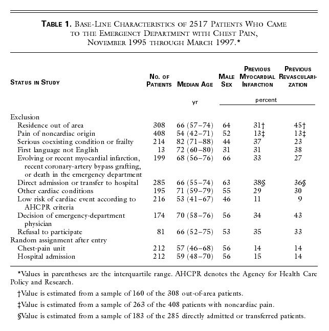 Base-Line Characteristics of 2517 Patients Who Came to the Emergency  Department with Chest Pain, November 1995 through March 1997.