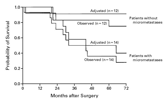 Micrometastases And Survival In Stage Ii Colorectal Cancer Nejm