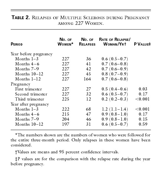 Rate of Pregnancy-Related Relapse in Multiple Sclerosis | NEJM