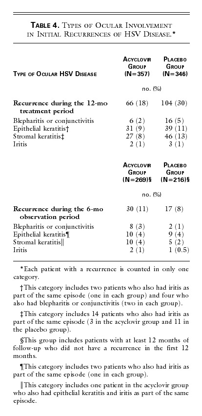 Acyclovir for the Prevention of Recurrent Herpes Simplex