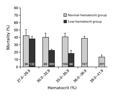 The Effects of Normal as Compared with Low Hematocrit Values