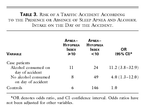The Association between Sleep Apnea and the Risk of Traffic