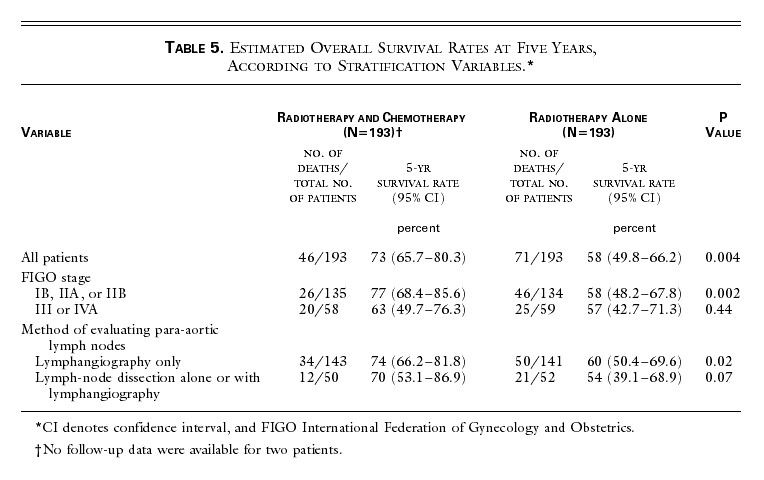 Pelvic Radiation with Concurrent Chemotherapy Compared with