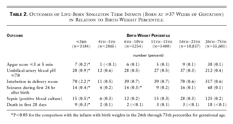 Birth Weight In Relation To Morbidity And Mortality Among Newborn