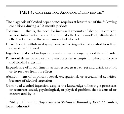 Drug Therapy For Alcohol Dependence Nejm