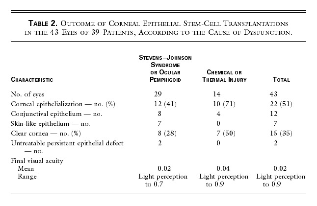 Treatment Of Severe Ocular Surface Disorders With Corneal Epithelial