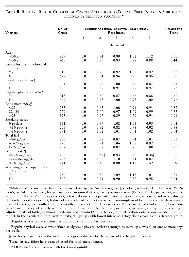 Dietary Fiber And The Risk Of Colorectal Cancer And Adenoma In Women Nejm