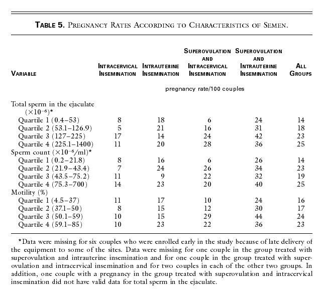 Efficacy of Superovulation and Intrauterine Insemination in the