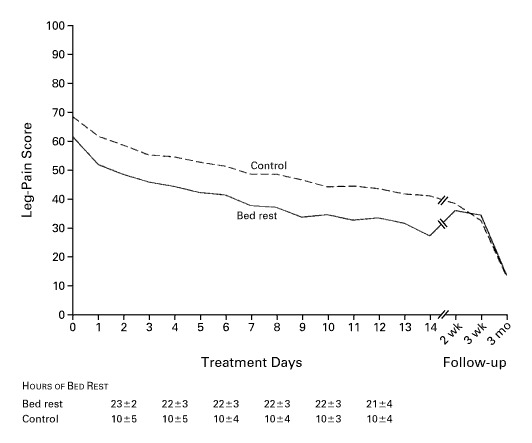 Lack of Effectiveness of Bed Rest for Sciatica | NEJM