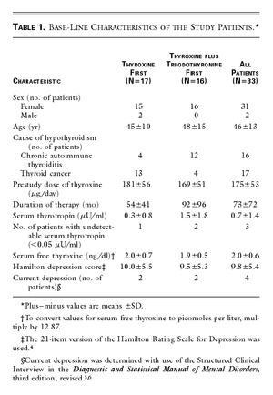 Effects Of Thyroxine As Compared With Thyroxine Plus Triiodothyronine In Patients With Hypothyroidism Nejm