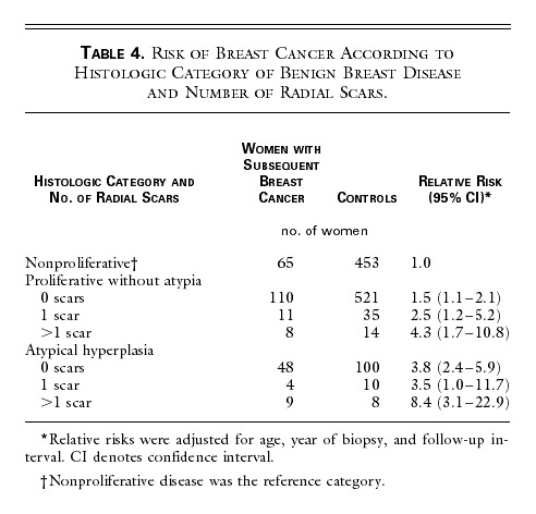 Benign Prostatic Hyperplasia (prostate adenoma) Cancer results benign