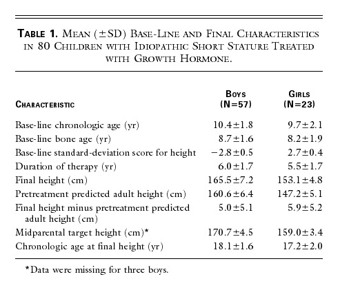 Effect of Growth Hormone Treatment on Adult Height of