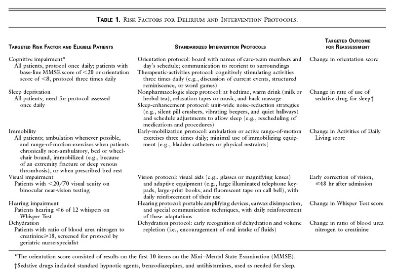 A Multicomponent Intervention to Prevent Delirium in Hospitalized