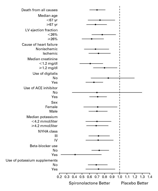 The Effect of Spironolactone on Morbidity and Mortality in Patients