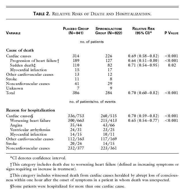 the effect of spironolactone on morbidity and mortality in patientstable 2 relative risks of death and hospitalization