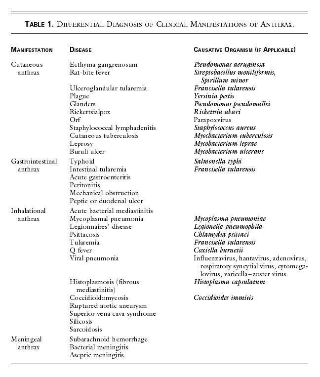 differential diagnosis of clinical manifestations of anthrax