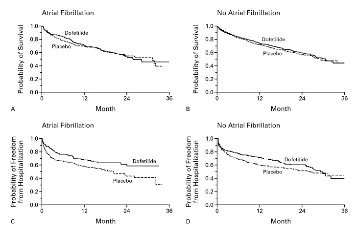 Dofetilide in Patients with Congestive Heart Failure and