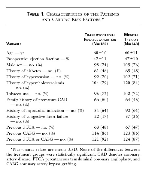 Comparison of Transmyocardial Revascularization with Medical