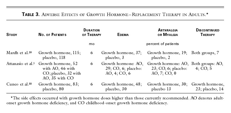 Growth Hormone Therapy in Adults and Children | NEJM