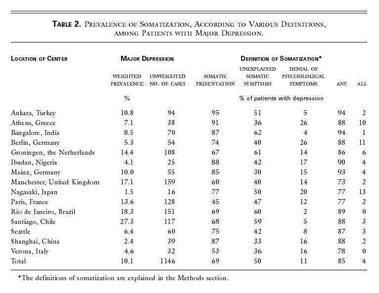 An International Study of the Relation between Somatic Symptoms and ...