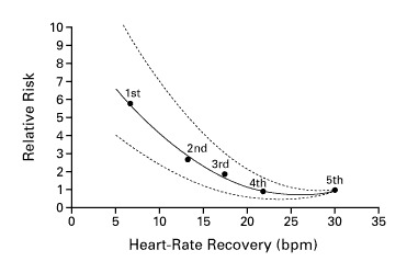 Heart-Rate Recovery Immediately after Exercise as a Predictor of