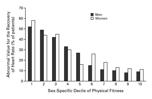 Heart-Rate Recovery Immediately after Exercise as a Predictor of Mortality  | NEJM