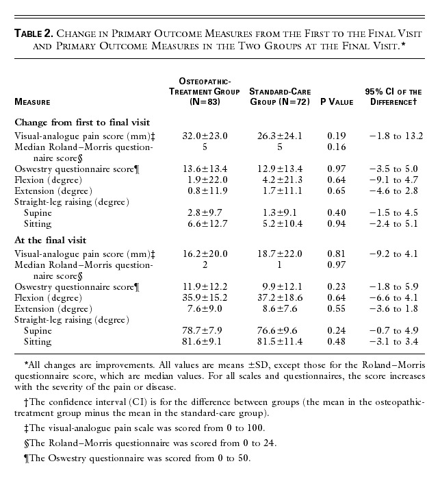 A Comparison of Osteopathic Spinal Manipulation with
