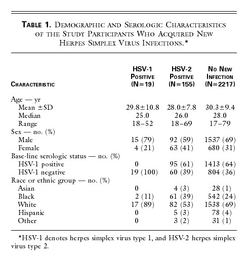 A Prospective Study of New Infections with Herpes Simplex
