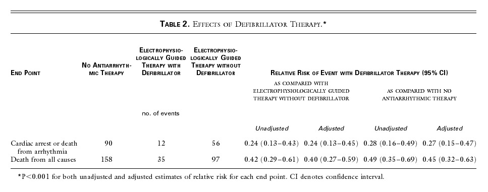 Table 2. Effects of Defibrillator Therapy.