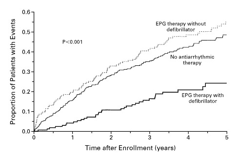 Figure 4. Kaplan–Meier Estimates of the Rates of Overall Mortality  According to Whether the Patients Received Treatment with a Defibrillator.
