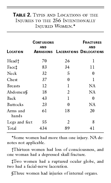 Risk Factors for Injury to Women from Domestic Violence | NEJM