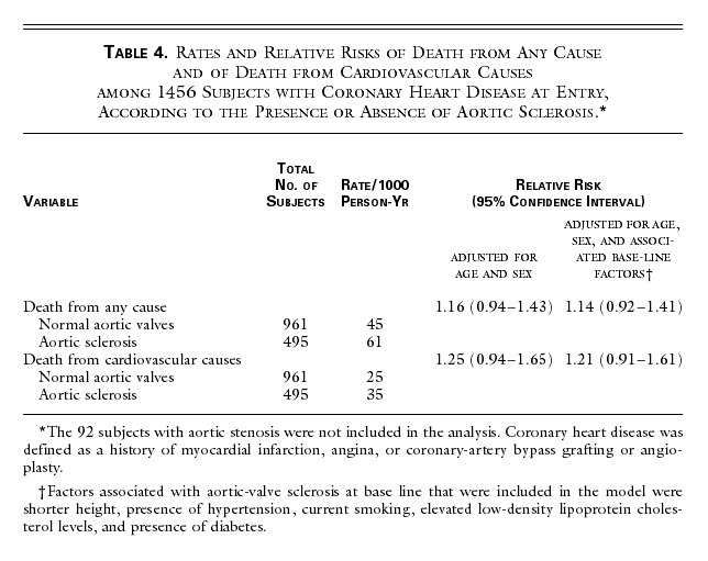 Association of Aortic-Valve Sclerosis with Cardiovascular
