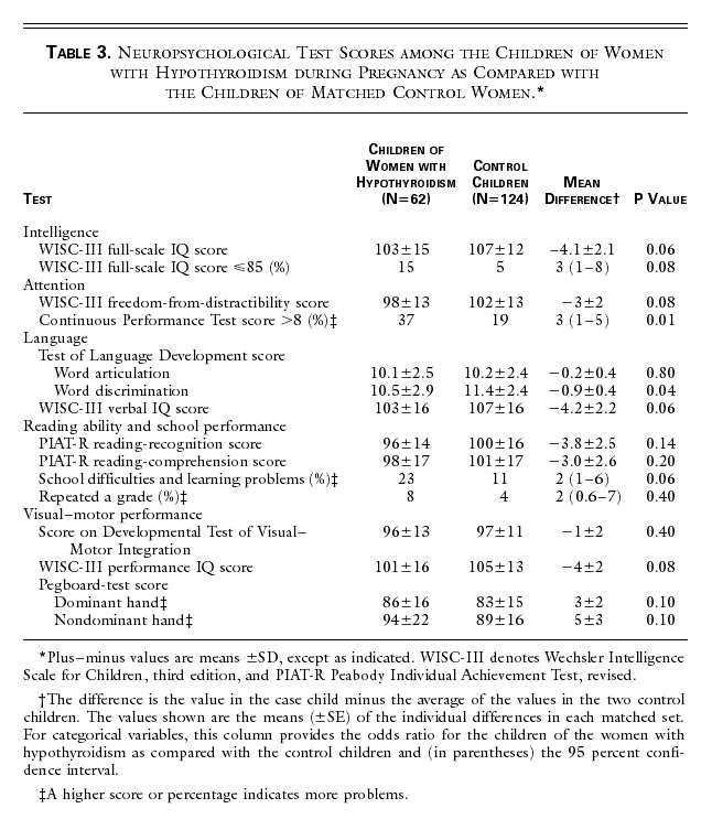 Maternal Thyroid Deficiency during Pregnancy and Subsequent