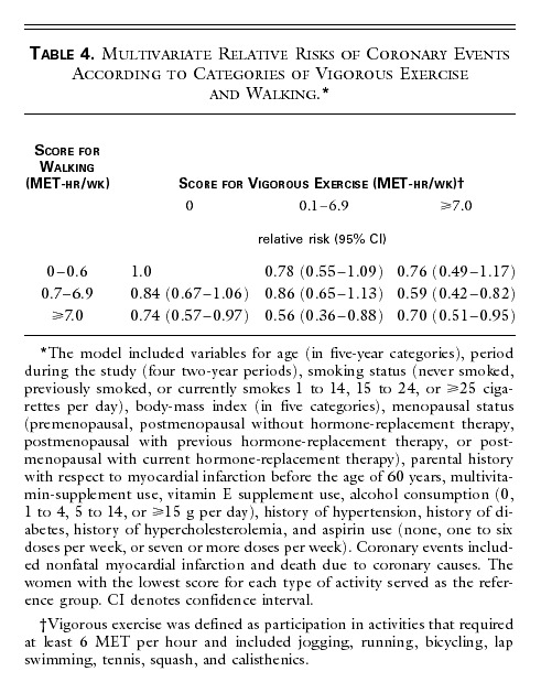 reputable site 61190 d964f Table 4. Multivariate Relative Risks of Coronary Events According to  Categories of Vigorous Exercise and Walking.