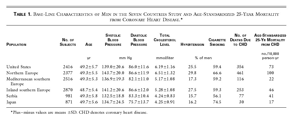 The Relation Between Blood Pressure And Mortality Due To Coronary