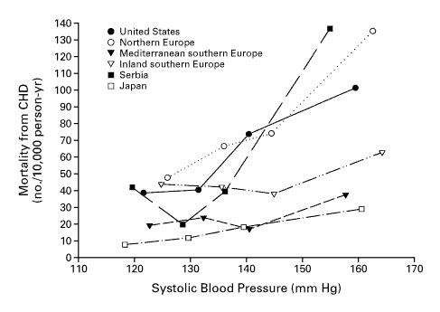 The Relation between Blood Pressure and Mortality Due to