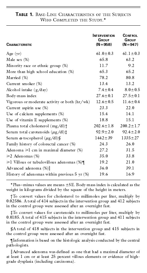 Lack of Effect of a Low-Fat, High-Fiber Diet on the Recurrence of