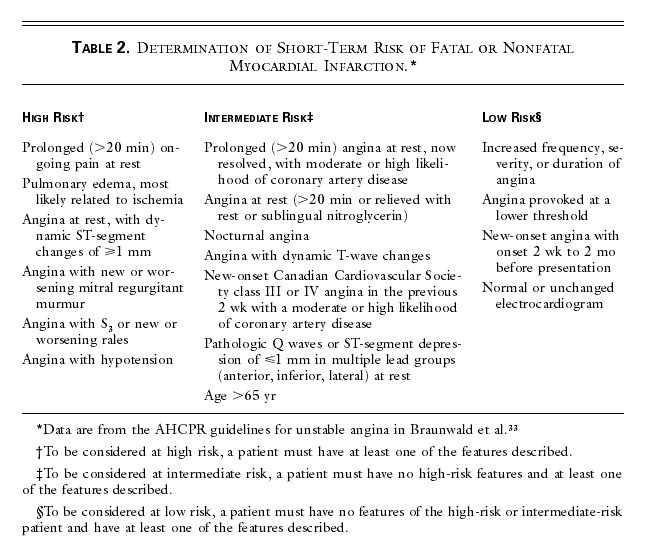 Table 2. Determination of Short-Term Risk of Fatal or Nonfatal Myocardial  Infarction.