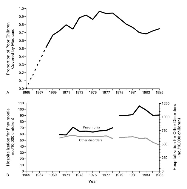 medicaid coverage and rates of hospitalization for pneumonia from 1965 through 1985