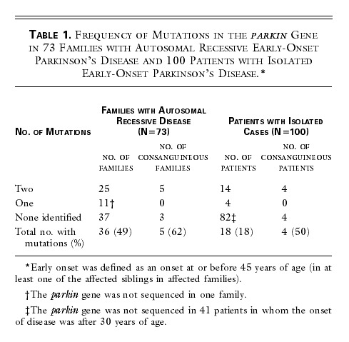 Genetic Mutation May Cause Early Onset >> Association Between Early Onset Parkinson S Disease And