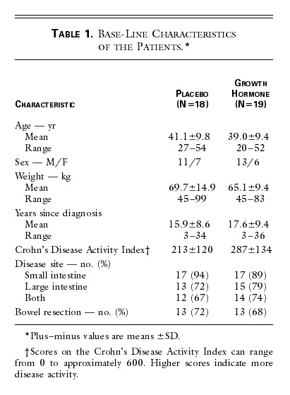 A Preliminary Study of Growth Hormone Therapy for Crohn's ...